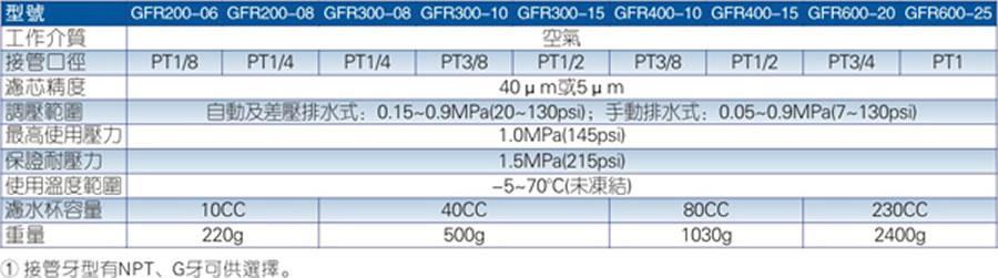亚德客气源处理元件-GFR亚搏app下载链接