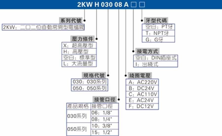亚德客流体控制阀-2KW亚搏app下载链接