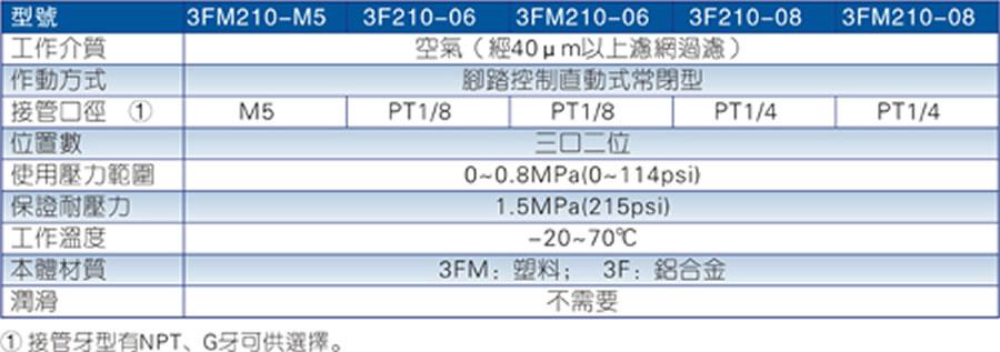 亚德客脚踏阀-3F,3FM亚搏app下载链接